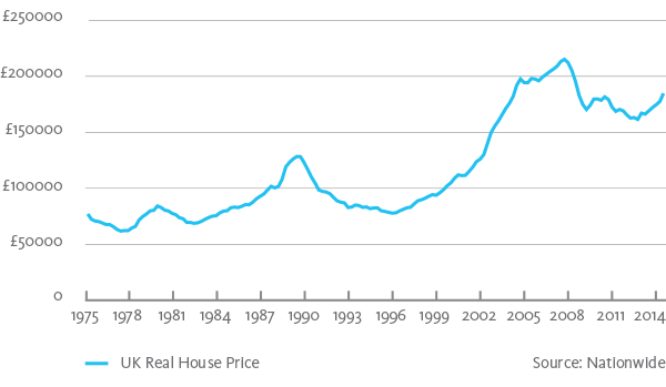 UK Real House Price